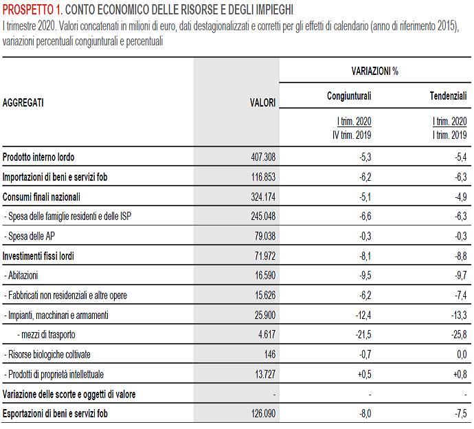 2020-05-29__Italia pil Q1 014