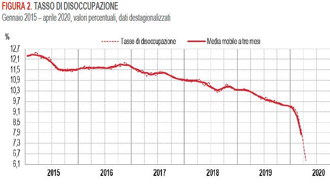 2020-06-03__Istat 002