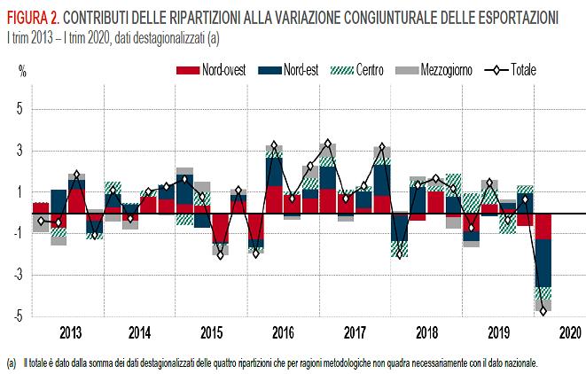 2020-06-11__Italia. Regioni. Export 013