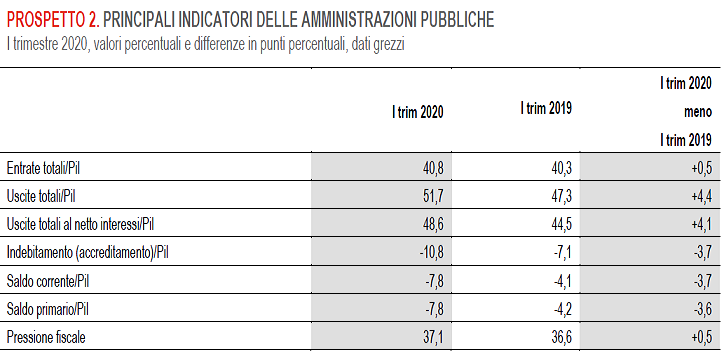2020-06-27__Istat Spese 002