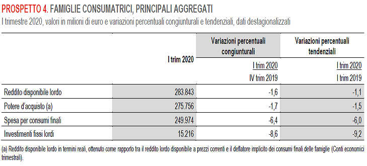 2020-06-27__Istat Spese 004