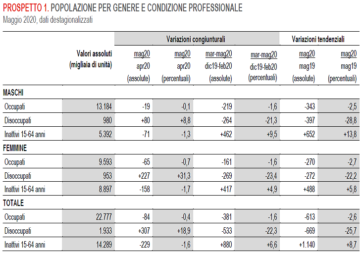 2020-07-03__Istat 002
