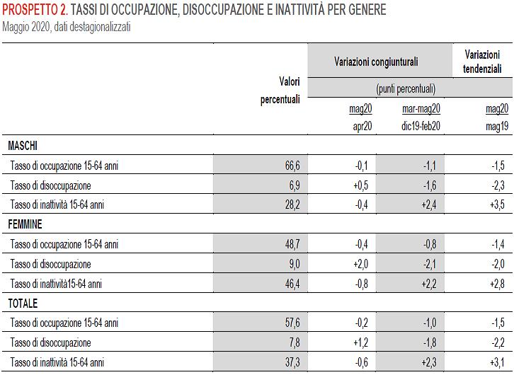 2020-07-03__Istat 003