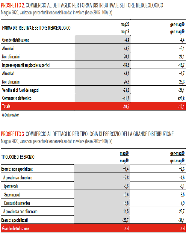 2020-07-07__Italia Vendite dettglio 002
