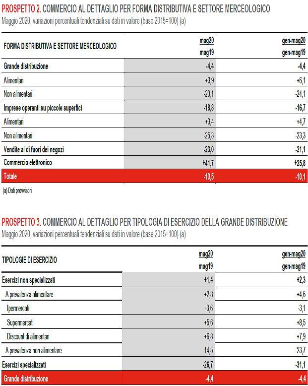 2020-07-07__Italia Vendite dettglio 003