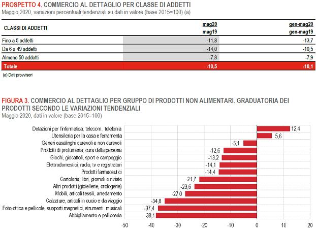 2020-07-07__Italia Vendite dettglio 004