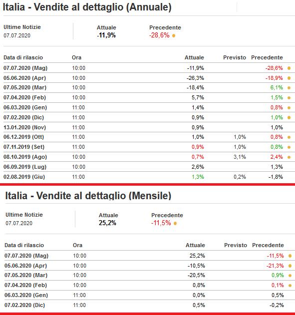 2020-07-07__Italia Vendite dettglio