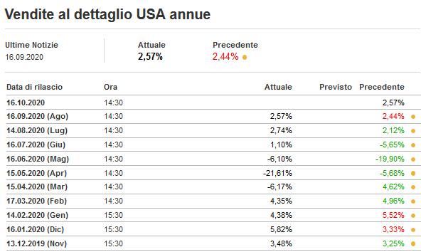 2020-09-17__ Usa Retail Sales 001
