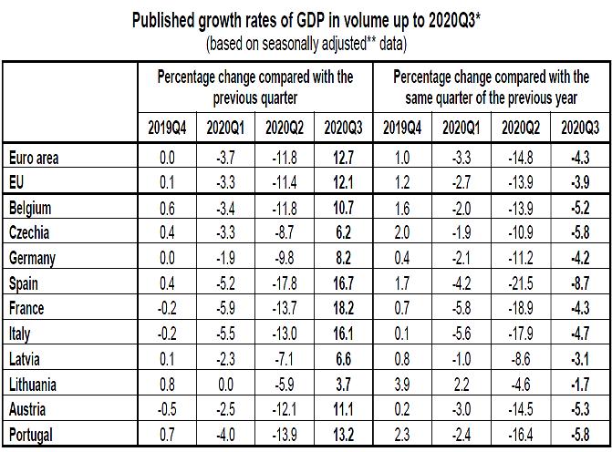2020-10-30__Eurostat pil 013