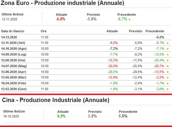 2020-11-12__ Eurozona Produzione industriale (Annuale) 013