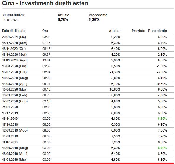 2021-01-22__ Cina Investimenti Esteri 001