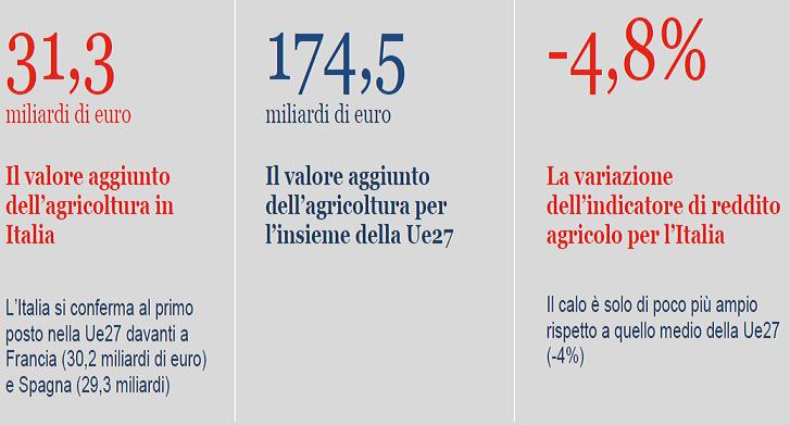 2021-01-24__ Italia Agricoltura 001