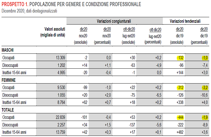 2021-02-03__Istat Occupati 001