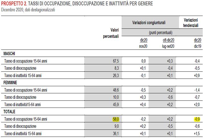2021-02-03__Istat Occupati 002