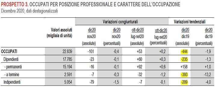 2021-02-03__Istat Occupati 003