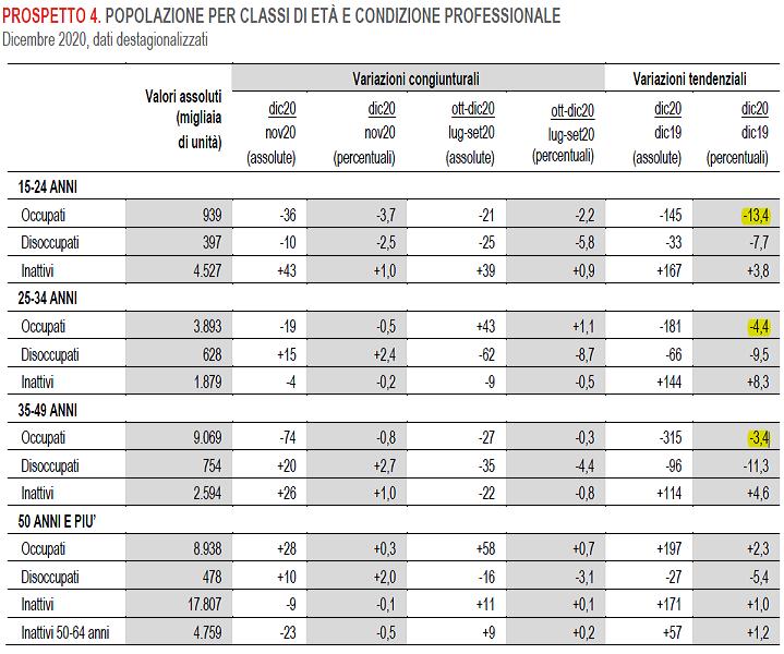 2021-02-03__Istat Occupati 004