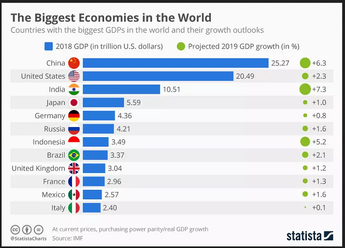 2021-02-04__ The Biggest Economies in the World 001