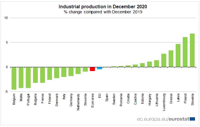 2021-02-16__ Eurostat produzione 002