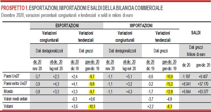 2021-02-17__ Italia Export 001