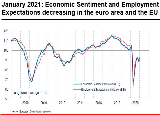2021-02-19__ Eurozona Fiducia Consumatori 002
