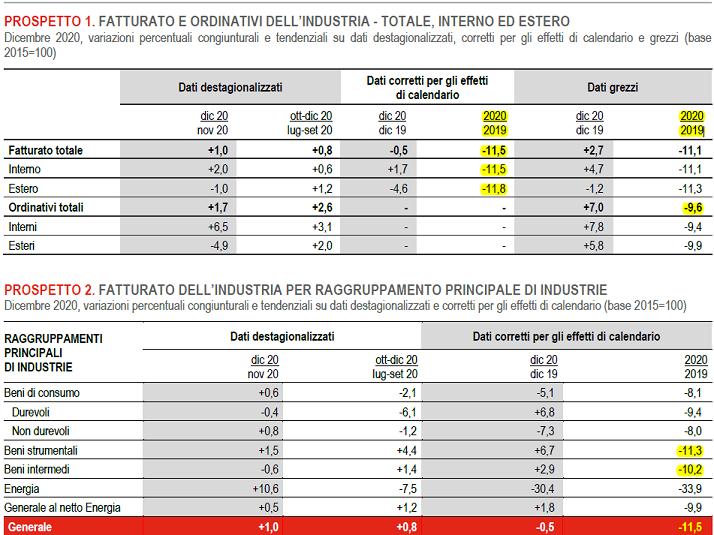 2021-02-24__ Istat Fatturato ed Ordinativi Istat 001
