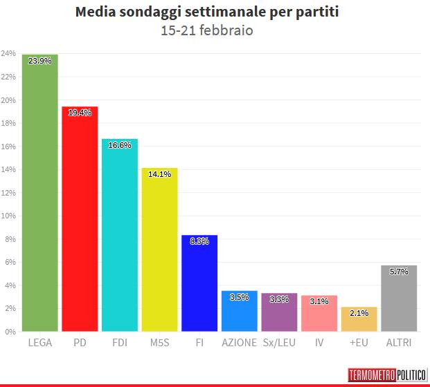 2021-02-26__ Media Sondaggi Italia 001