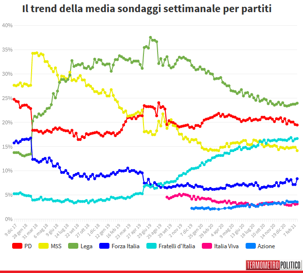 2021-02-26__ Media Sondaggi Italia 002