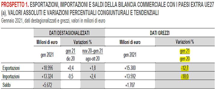2021-02-28__ Istat Export Import 001