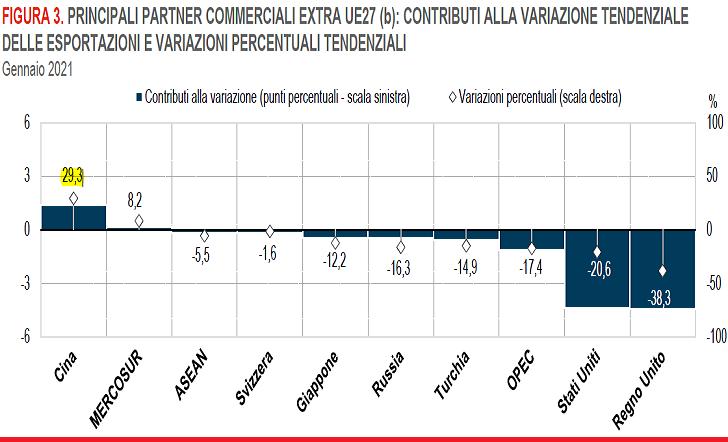 2021-02-28__ Istat Export Import 002