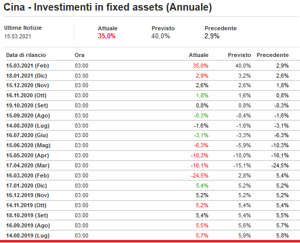 2021-03-16__ Cina - Investimenti in fixed assets (Annuale) 001