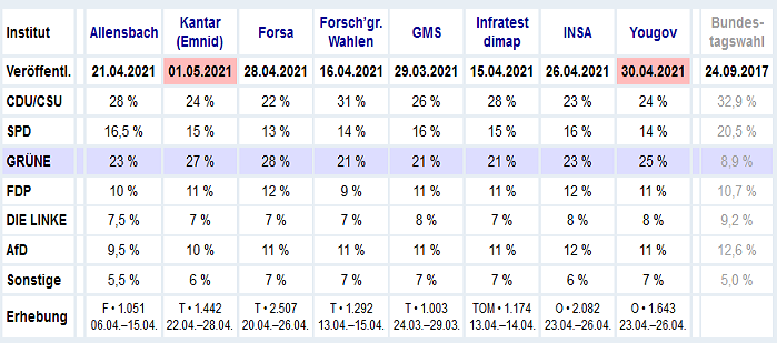 2021-05-03__ Germania polls 000