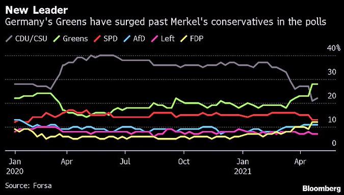2021-05-03__ Germania polls 001