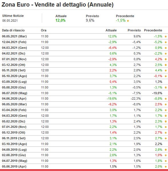 2021-05-07__ Eurostat Vendite Dettaglio 001