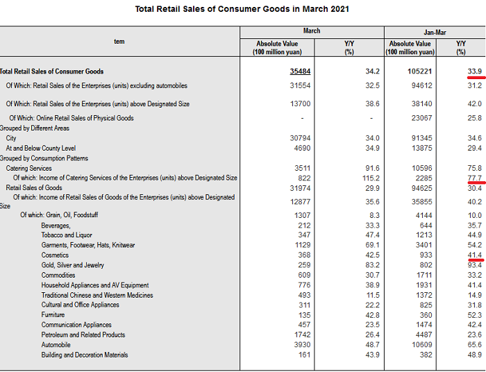 2021-05-09__ Cina Total Retail Sales of Consumer Goods 001