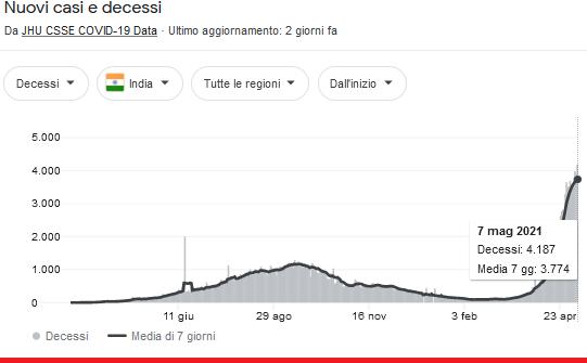 2021-05-09__ Covid Decessi India 001