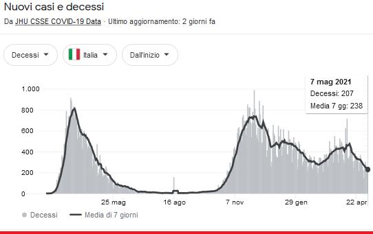 2021-05-09__ Covid Decessi Italia 001
