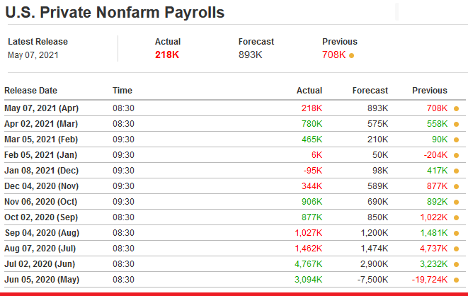 2021-05-09__U.S. Private Nonfarm Payrolls 001