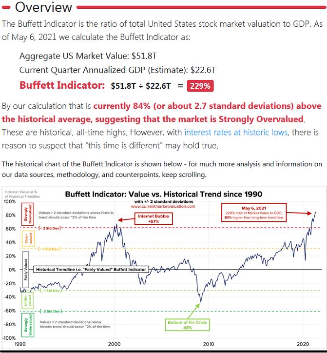 2021-05-10__ Buffett Indicator 001