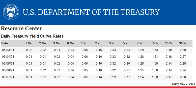 2021-05-11__ Fed Treasury 001