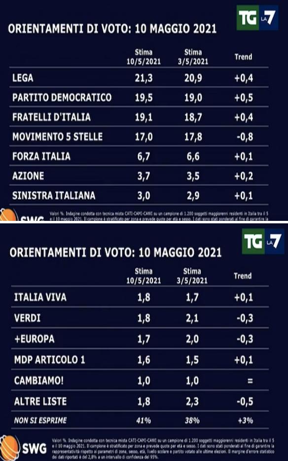 2021-05-11__ Sondaggio 001