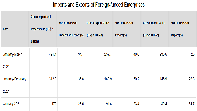 2021-05-15__ Cina Investimenti Esteri 002