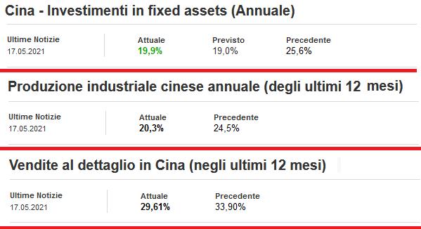 2021-05-18__Cina Macrodati