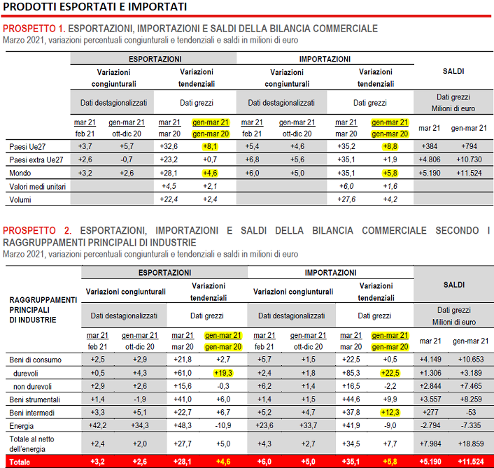 2021-05-19__ Istat Import Export 001