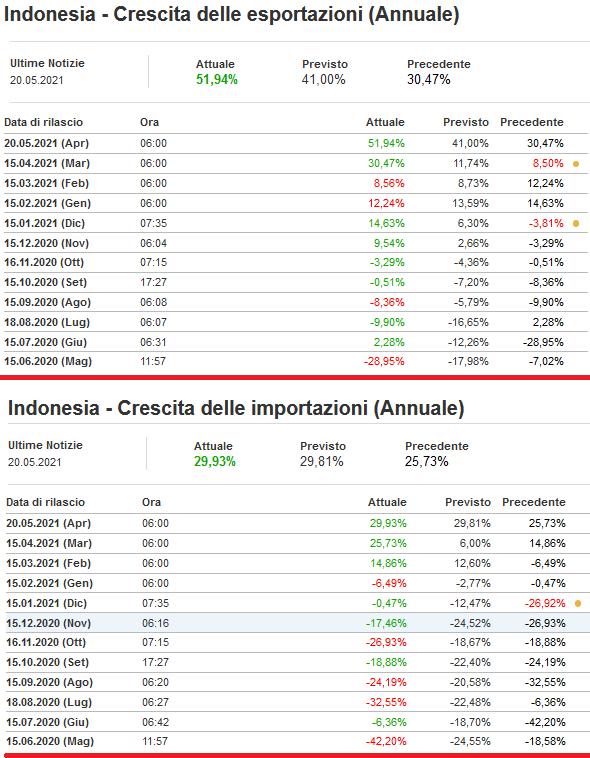 2021-05-21__ Indonesia Import Export 001