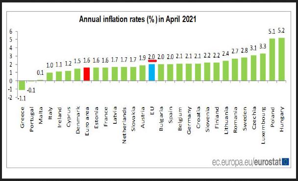 2021-05-21__ Inflazione 001