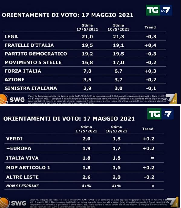 2021-05-21__ Italia Sondaggio Swg 001