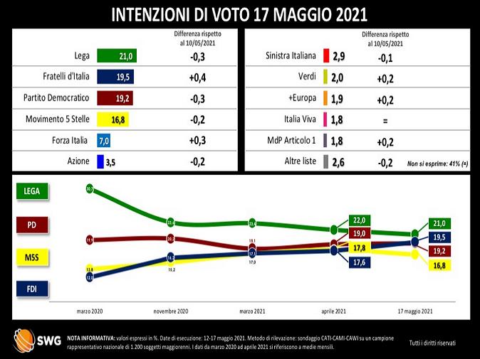 2021-05-21__ Italia Sondaggio Swg 002