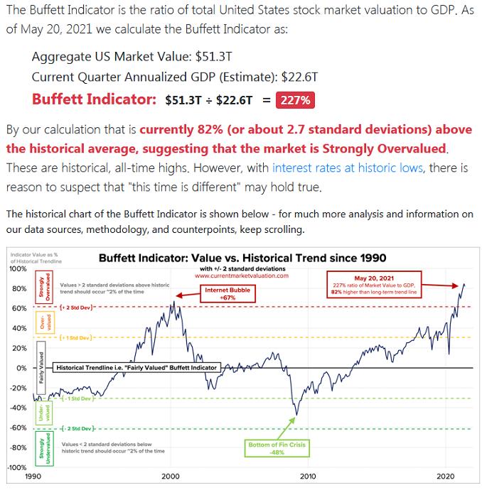 2021-05-24__ Buffett Indicator 001