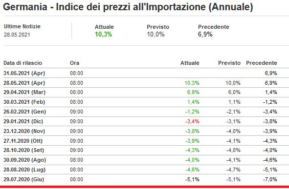 2021-05-29__ Germania - Indice dei prezzi all'Importazione (Annuale) 001