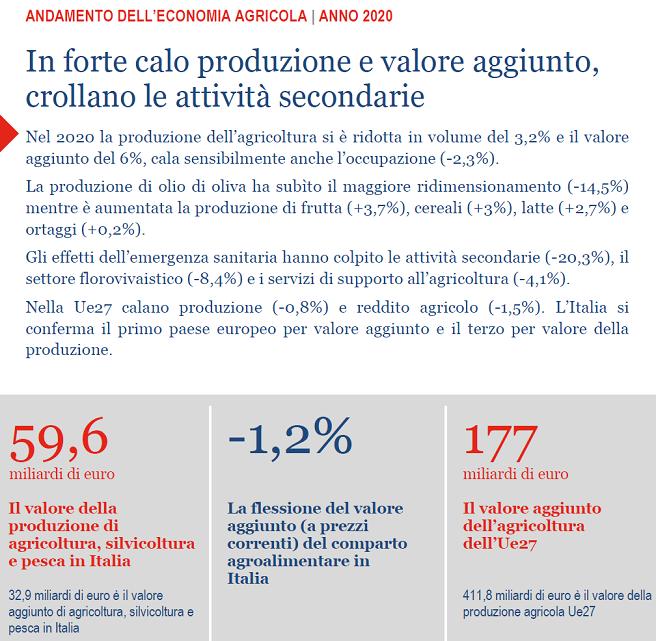 2021-05-29__ Istat Agricoltura 001
